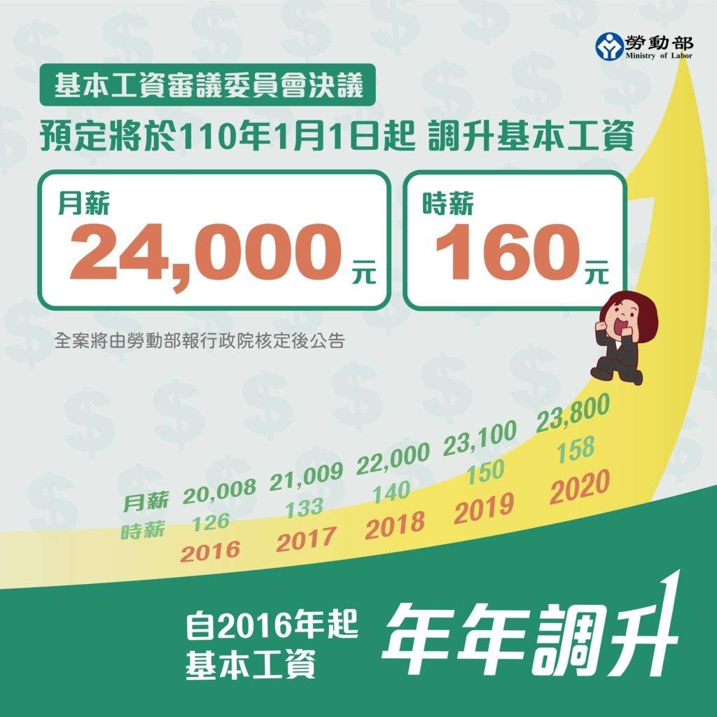 勞動部公告明年起「基本工資24K」 網嘆「連5漲」:麵攤又要漲價了
