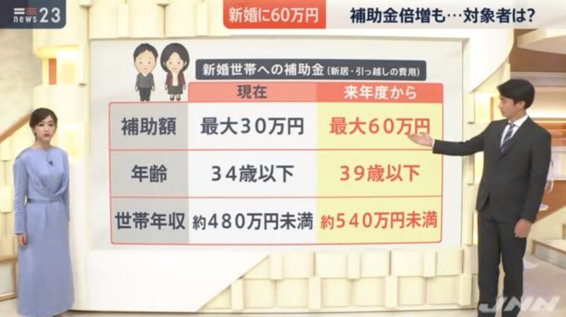 去年嬰兒生太少...日本祭出「結婚發16萬」網狂推新政!
