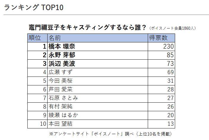 真人版《鬼滅之刃》「禰豆子」誰來演?日本票選出爐:第一名不意外