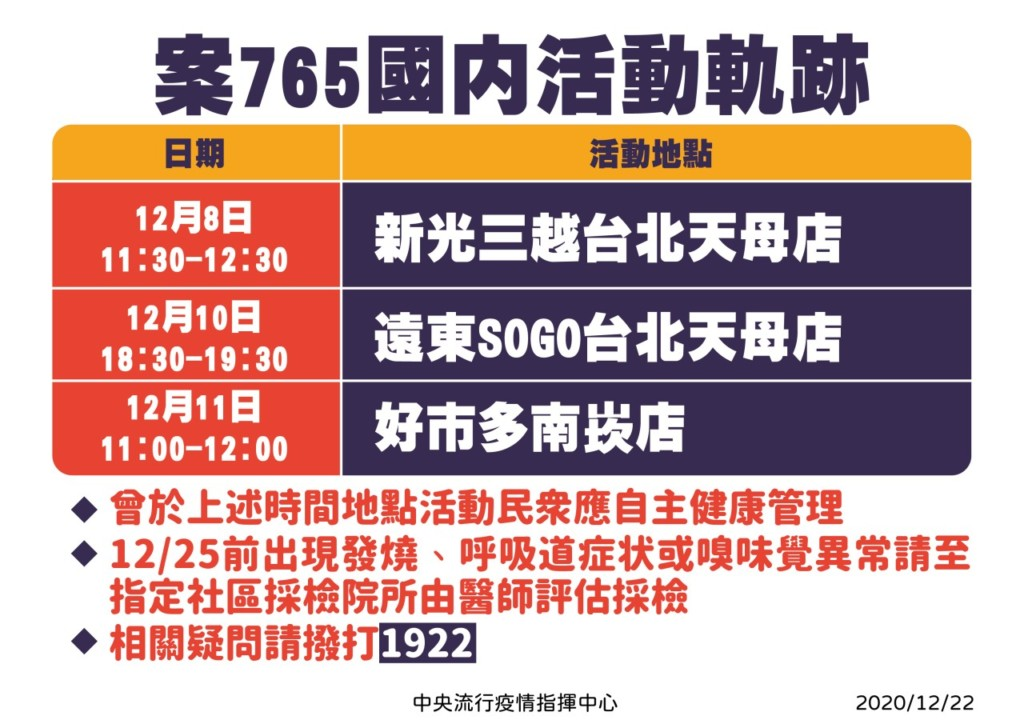 253天「0本土確診」破功!陳時中證實「足跡遍布台北、桃園」