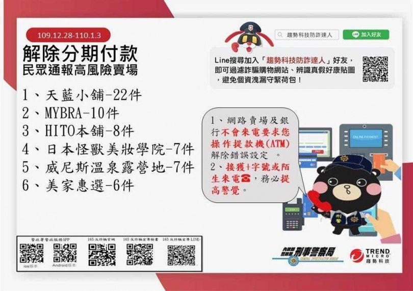 高風險網購賣場「MOMO第一」!刑事局公布「前5名」曝光