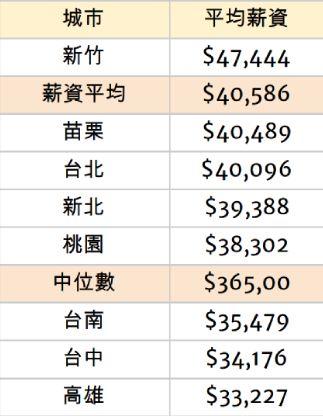 竹科男雙薪300萬...嘆「買便當」還要考慮!網看支出:真的很吃緊
